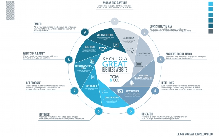 Keys to a Great Business Website – Infographic