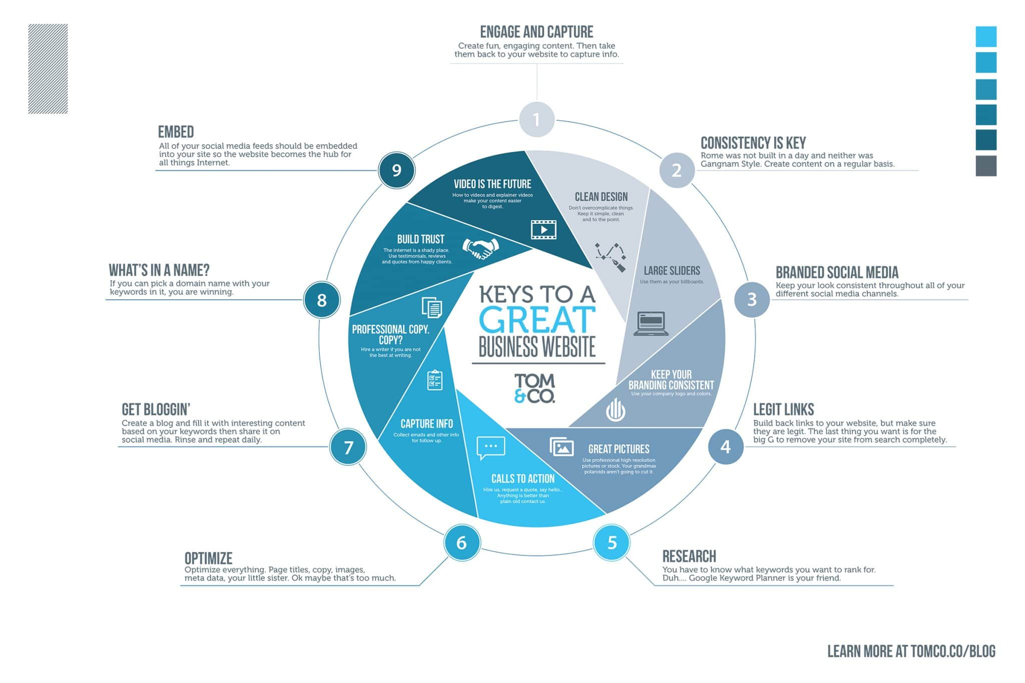 Keys to a Great Business Website - Infographic - Tom & Co.